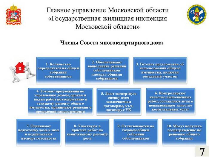 цели жилищной инспекции
